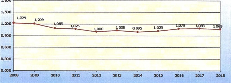 Rapporto contributi-pensioni anni 2008-2018